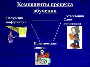 Компоненты процесса обучения Получение информации Практические занятия Аттест