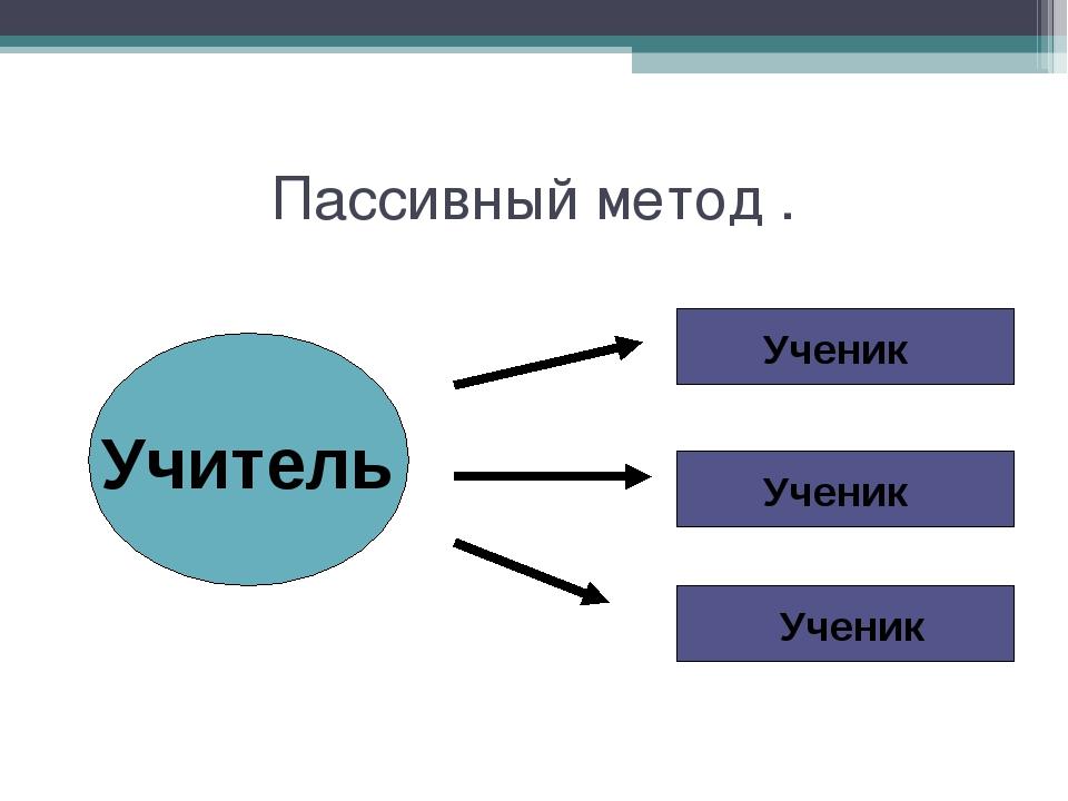Пассивный метод . Учитель Ученик Ученик Ученик