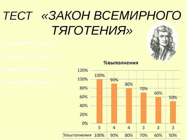 ТЕСТ «ЗАКОН ВСЕМИРНОГО ТЯГОТЕНИЯ» 6 заданий-100% оценка «5» 5 заданий- 83,3%...