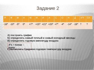 Задание 2 А°с = tоmax – tоmin А) построить график Б) определить самый теплый