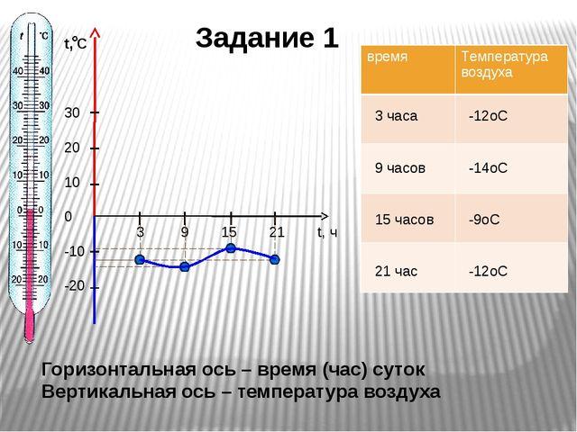 Вертикальная ось – температура воздуха Горизонтальная ось – время (час) суток...