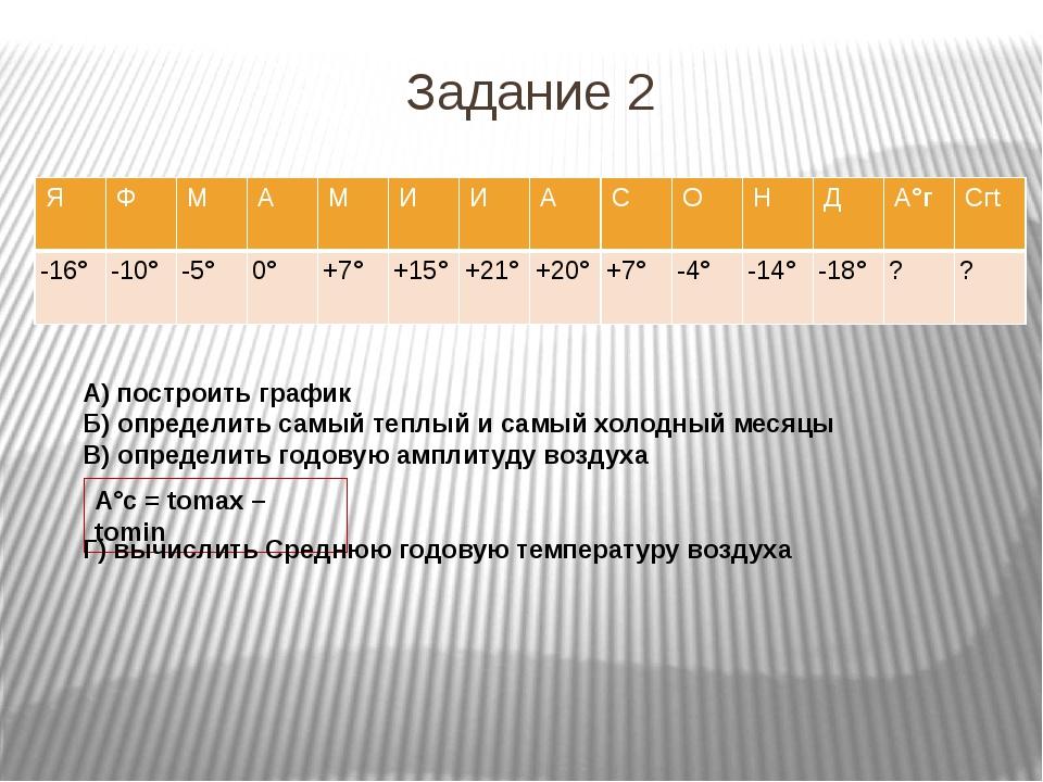 Задание 2 А°с = tоmax – tоmin А) построить график Б) определить самый теплый...