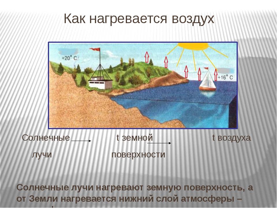 Как нагревается воздух Солнечные t земной t воздуха лучи поверхности Солнечны...