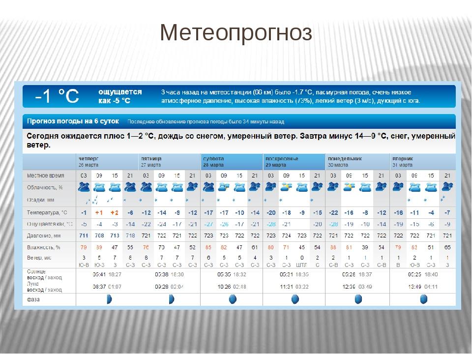 Метеопрогноз