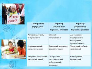 Динамические характеристики поведения, заложенные в темпераменте, в процессе