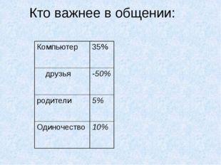 Кто важнее в общении: Компьютер 35% друзья -50% родители 5% Одиночество 10%