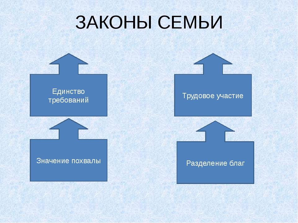 ЗАКОНЫ СЕМЬИ Единство требований Трудовое участие Значение похвалы Разделение...