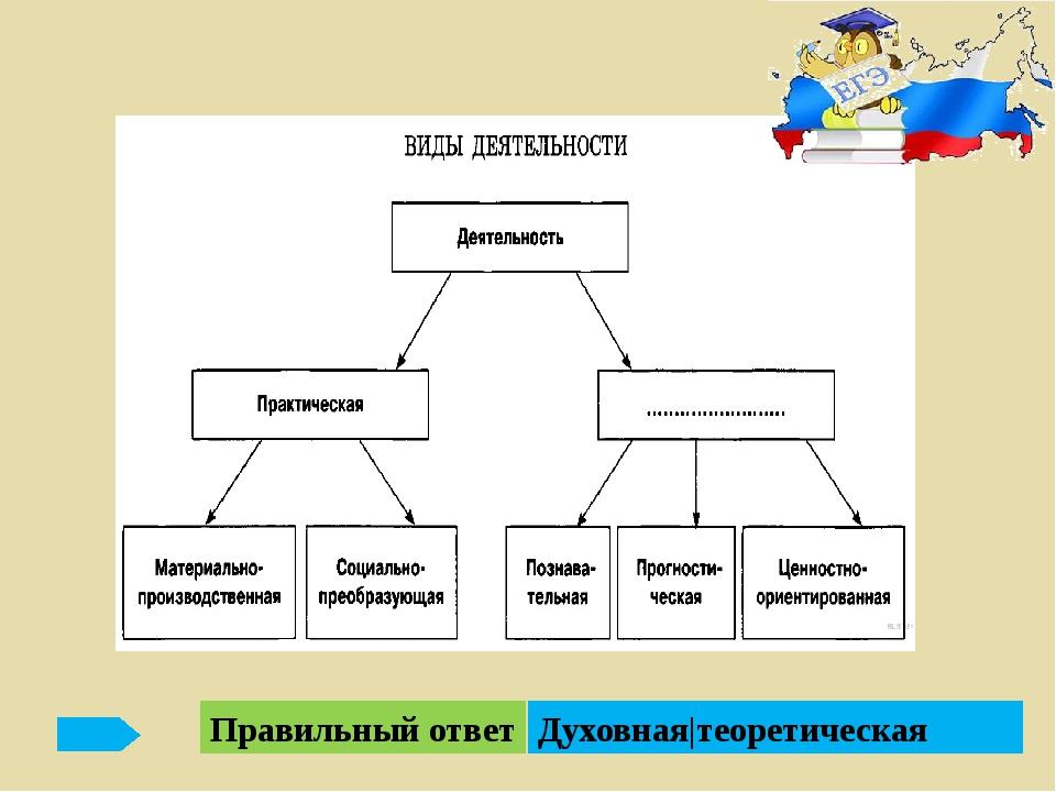 Правильный ответ 1.Запишите слово, пропущенное в таблице: Элемент структуры д...