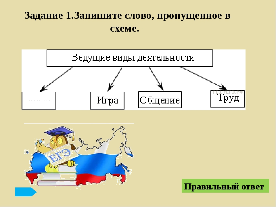 Демография Правильный ответ Название науки Объект изучения Экономика Система...