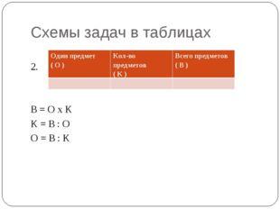 Схемы задач в таблицах 2. В = О х К К = В : О О = В : К Один предмет ( О )Ко