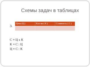 Схемы задач в таблицах 3. С = Ц х К К = С : Ц Ц = С : К Цена (Ц )Кол-во ( К