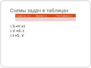 Схемы задач в таблицах S = V x t V = S : t t = S : V Скорость ( v )Время ( t