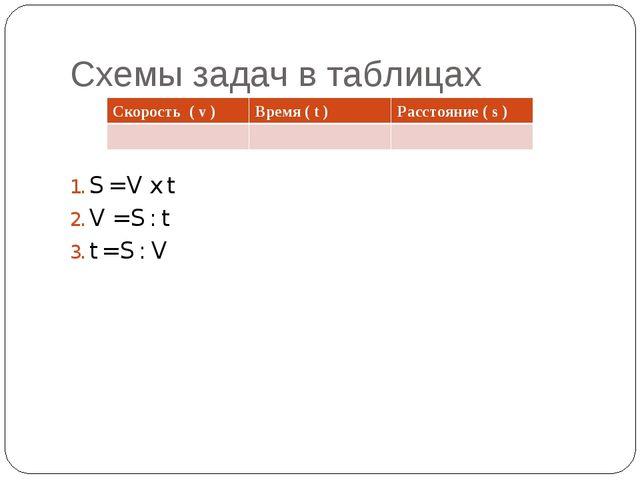 Схемы задач в таблицах S = V x t V = S : t t = S : V Скорость ( v )Время ( t...