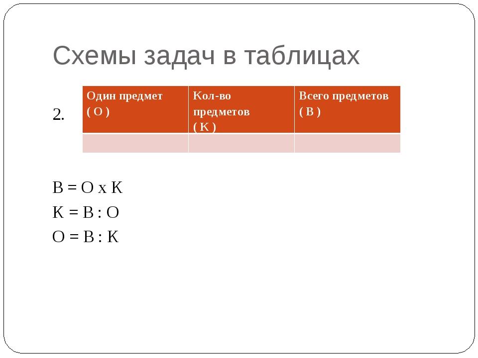 Схемы задач в таблицах 2. В = О х К К = В : О О = В : К Один предмет ( О )Ко...
