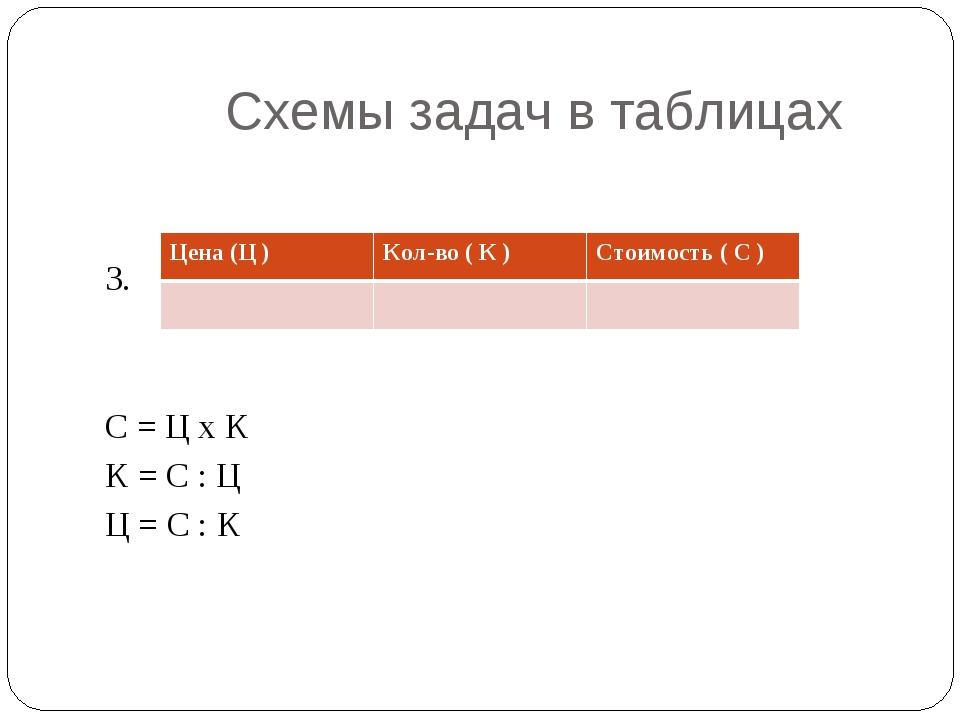 Схемы задач в таблицах 3. С = Ц х К К = С : Ц Ц = С : К Цена (Ц )Кол-во ( К...