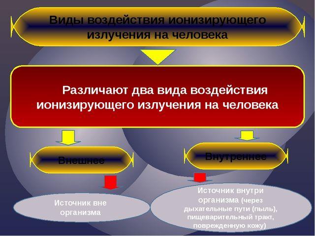 Виды воздействия ионизирующего излучения на человека Различают два вида возде...