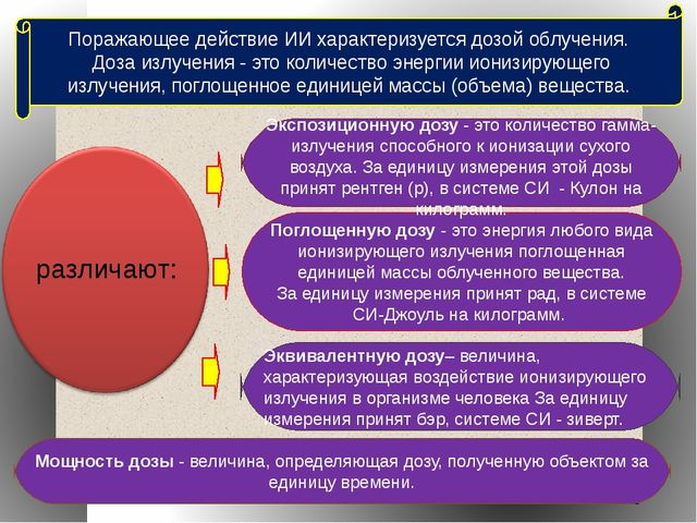 Поглощенную дозу - это энергия любого вида ионизирующего излучения поглощенна...