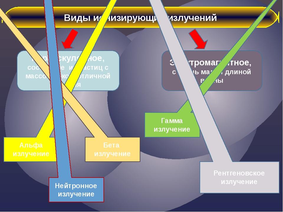 Виды ионизирующих излучений Корпускулярное, состоящее из частиц с массой поко...