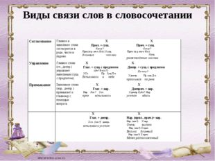 Виды связи слов в словосочетании Согласование Главное и зависимое слова согла