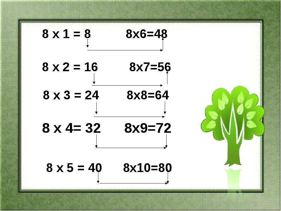 Зістав вирази. Запиши їх значення. 72 64 8 8 > > 56 48 8 8 > > 64 56 8 > 8 48...