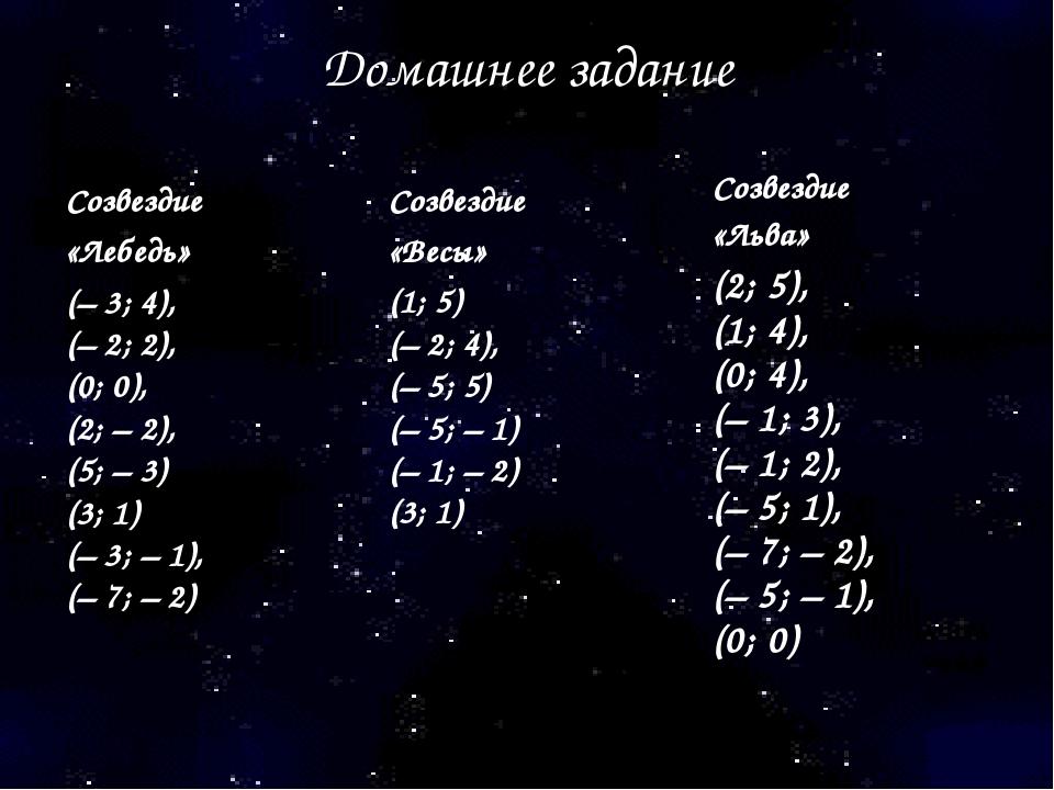 Домашнее задание Созвездие «Льва» (2; 5), (1; 4), (0; 4), (–1; 3), (–1; 2)...