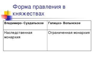 Форма правления в княжествах Владимиро- СуздальскоеГалицко- Волынское Наслед