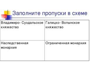 Заполните пропуски в схеме Владимиро- Суздальское княжествоГалицко- Волынско