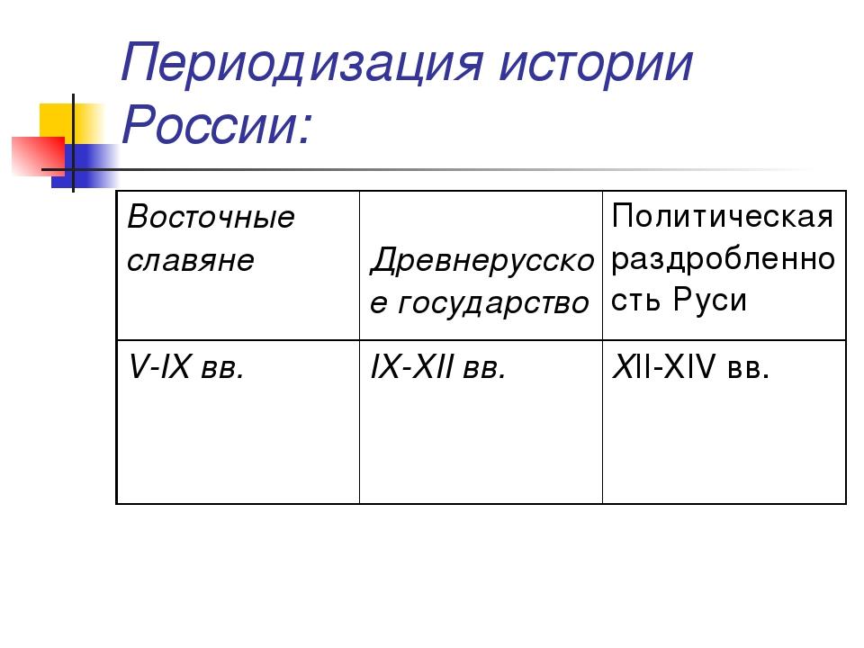Периодизация истории России: Восточные славянеДревнерусское государствоПол...