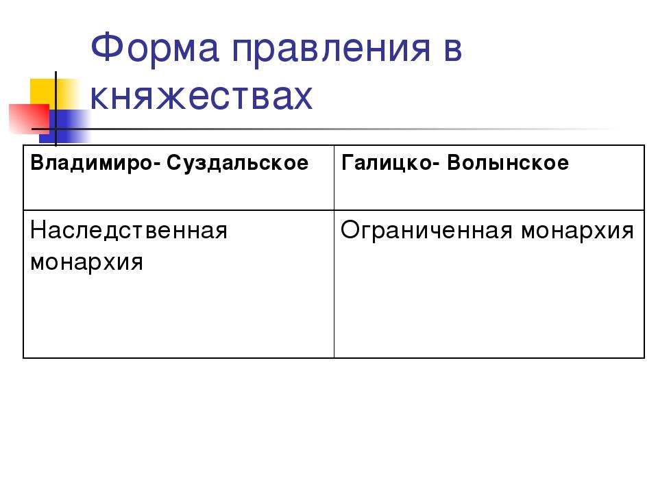 Форма правления в княжествах Владимиро- СуздальскоеГалицко- Волынское Наслед...