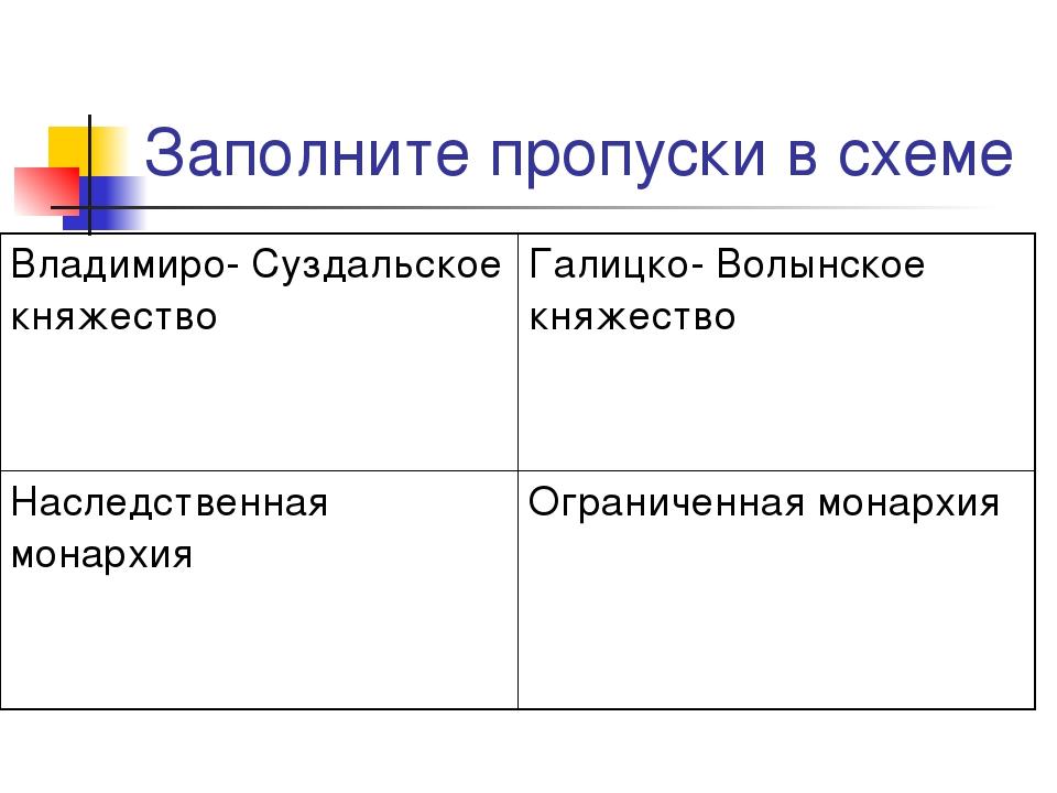Заполните пропуски в схеме Владимиро- Суздальское княжествоГалицко- Волынско...