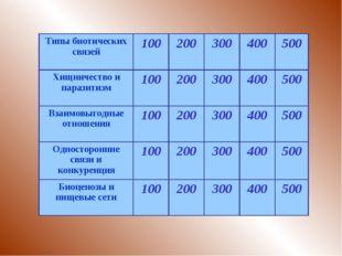 Типы биотических связей100200300400500 Хищничество и паразитизм100200