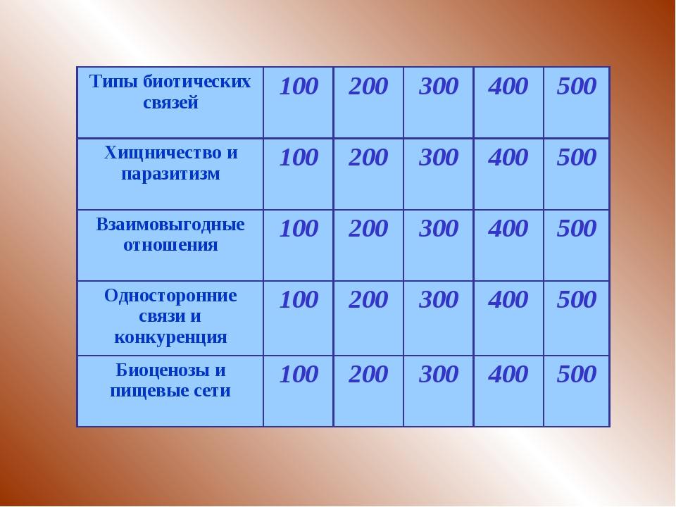 Типы биотических связей100200300400500 Хищничество и паразитизм100200...