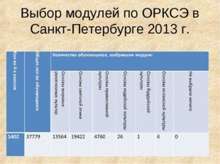 Выбор модулей по ОРКСЭ в Санкт-Петербурге 2013 г.