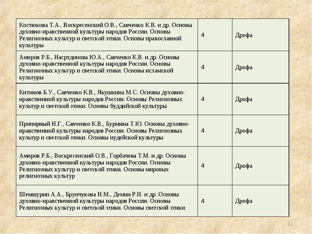 * Костюкова Т.А., Воскресенский О.В., Савченко К.В. и др. Основы духовно-нрав...