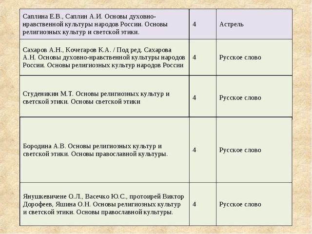 Саплина Е.В., Саплин А.И. Основы духовно-нравственной культуры народов России...