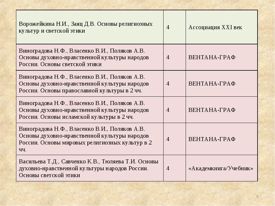 * Ворожейкина Н.И., Заяц Д.В. Основы религиозных культур и светской этики4А...