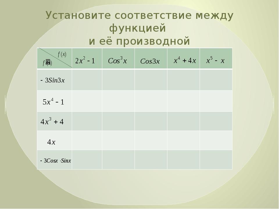 Установите соответствие между функцией и её производной В математике есть сво...