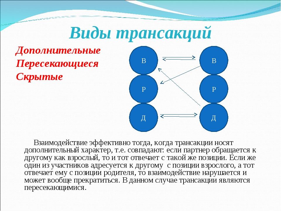 Виды трансакций Дополнительные Пересекающиеся Скрытые Взаимодействие эффектив...