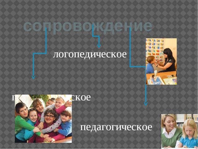 сопровождение логопедическое психологическое педагогическое