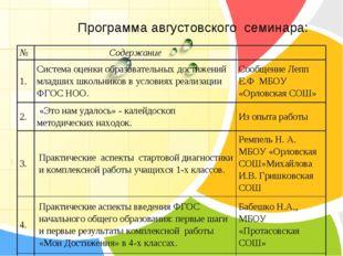Программа августовского семинара: №Содержание 1.Система оценки образовател