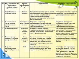 №Вид контрольно-оценочной деятельностиВремя проведенияСодержаниеФормы и в