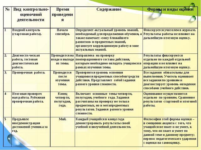 №Вид контрольно-оценочной деятельностиВремя проведенияСодержаниеФормы и в...