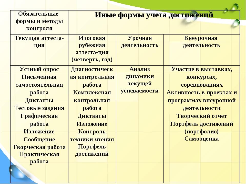 Обязательные формы и методы контроляИные формы учета достижений Текущая ат...