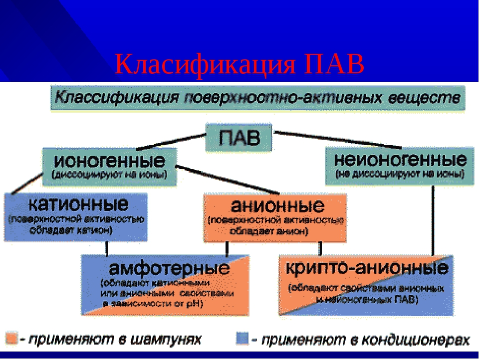 Класификация ПАВ