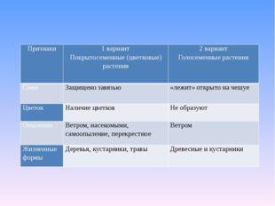 Признаки 1 вариант Покрытосеменные (цветковые) растения 2 вариант Голосеменны