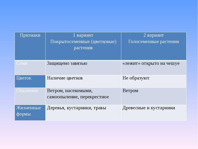 Признаки 1 вариант Покрытосеменные (цветковые) растения 2 вариант Голосеменны...