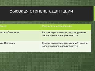 Высокая степень адаптации ФИ ребенка Результаты исследования ИгольниковаСнежа