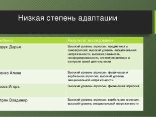 Низкая степень адаптации ФИребенка Результат исследования Гончарук Дарья Высо