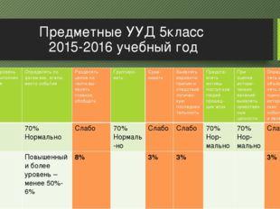 Предметные УУД 5класс 2015-2016 учебный год Предметныенавыки Уровень выполнен