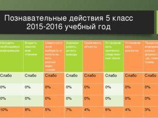 Познавательные действия 5 класс 2015-2016 учебный год Уровеньвыполне-ния Нахо